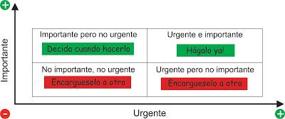 matriz urgente importante